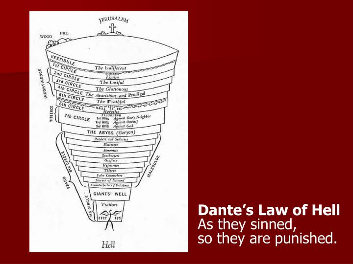 Dante's Law of Hell