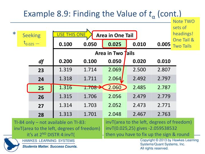Example 8.9: Finding the Value of