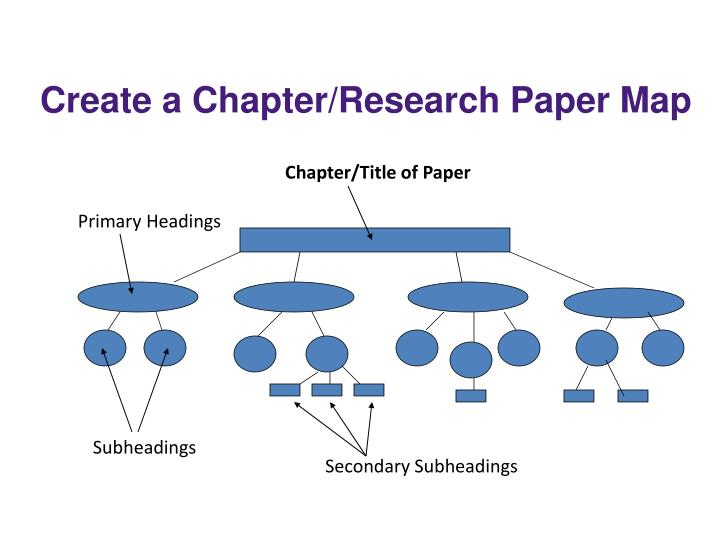 Create a Chapter/Research Paper Map