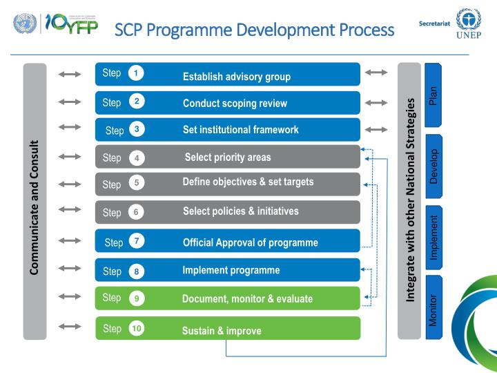 SCP Programme Development Process