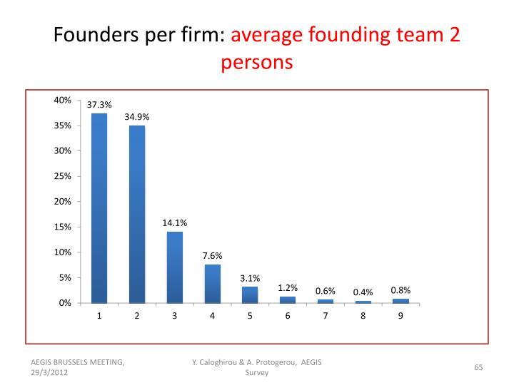 Founders per firm: