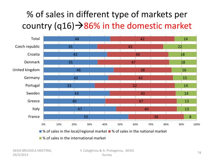 % of sales in different type of markets per country (q16)