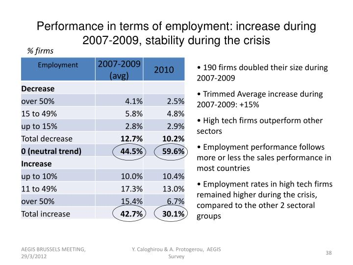 Performance in terms of employment: increase during 2007-2009, stability during the crisis