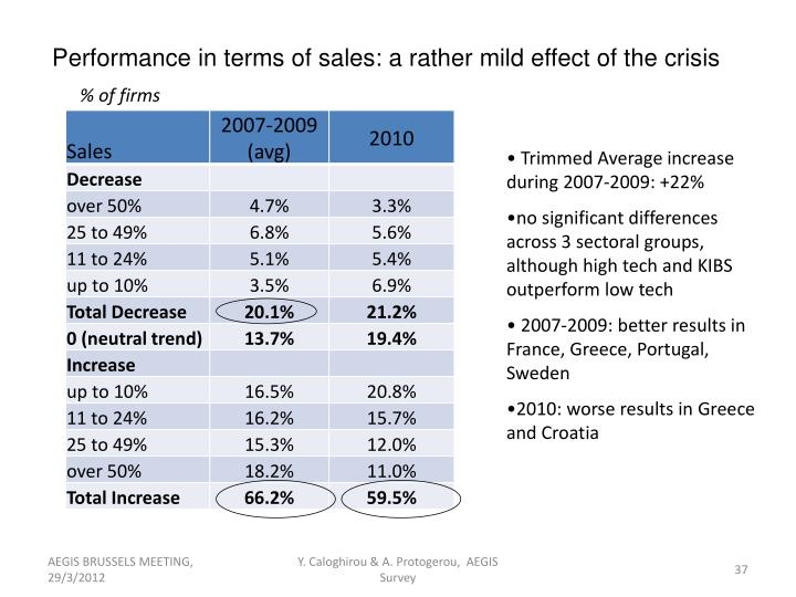 Performance in terms of sales: a rather mild effect of the crisis