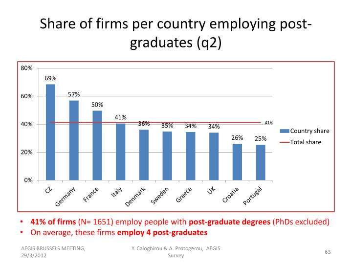 Share of firms per country employing post-graduates (q2)