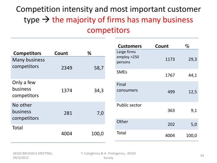Competition intensity and most important customer type