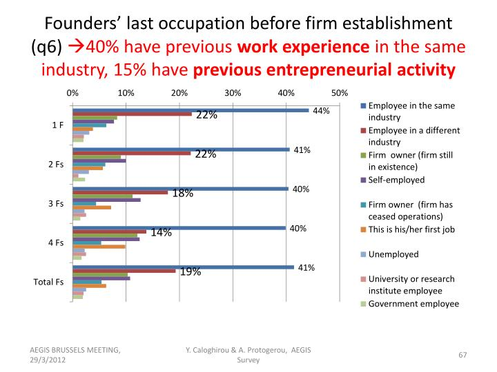 Founders' last occupation before firm establishment (q6)