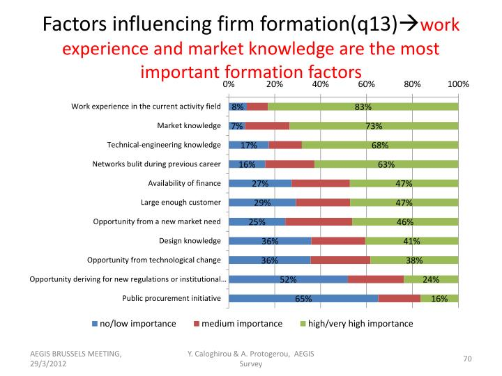 Factors influencing firm formation(q13)