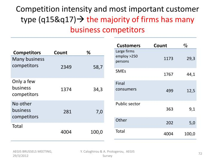 Competition intensity and most important customer type (q15&q17)