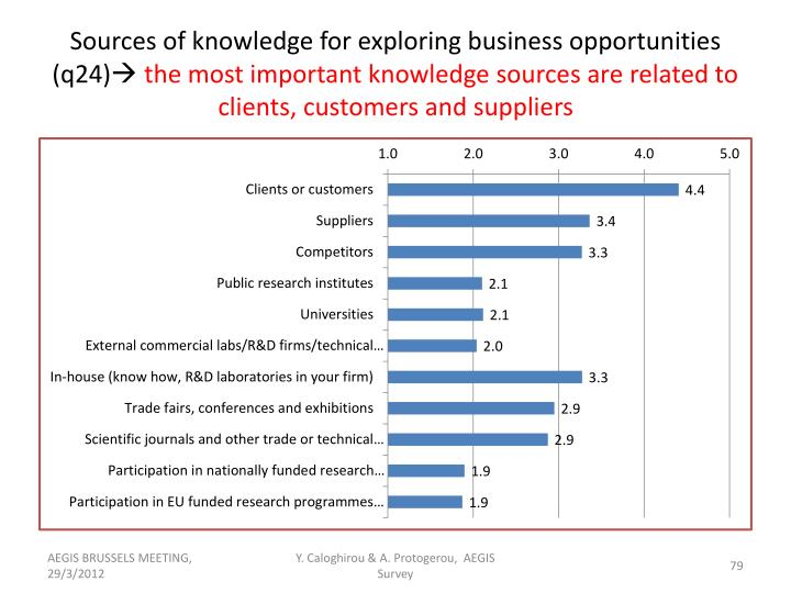 Sources of knowledge for exploring business opportunities (q24)