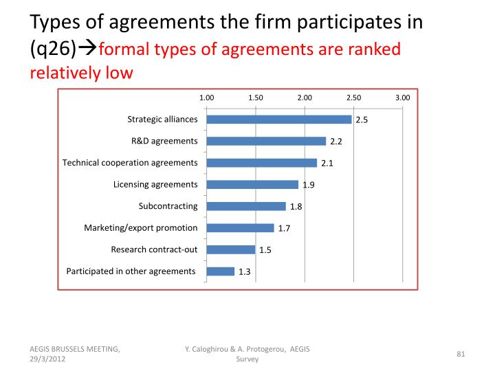 Types of agreements the firm participates in (q26)
