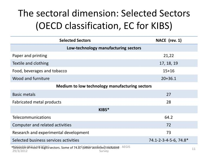 The sectoral dimension: Selected Sectors (OECD classification, EC for KIBS)