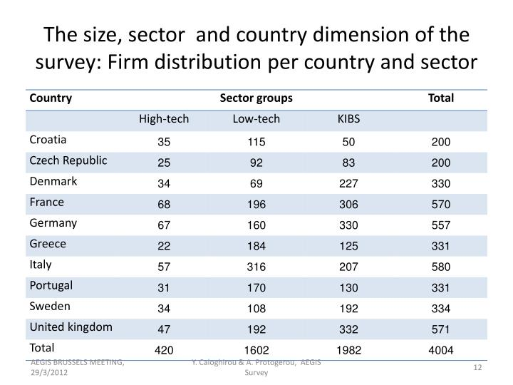 The size, sector  and country dimension of the survey: Firm distribution per country and sector