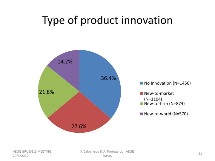 Type of product innovation
