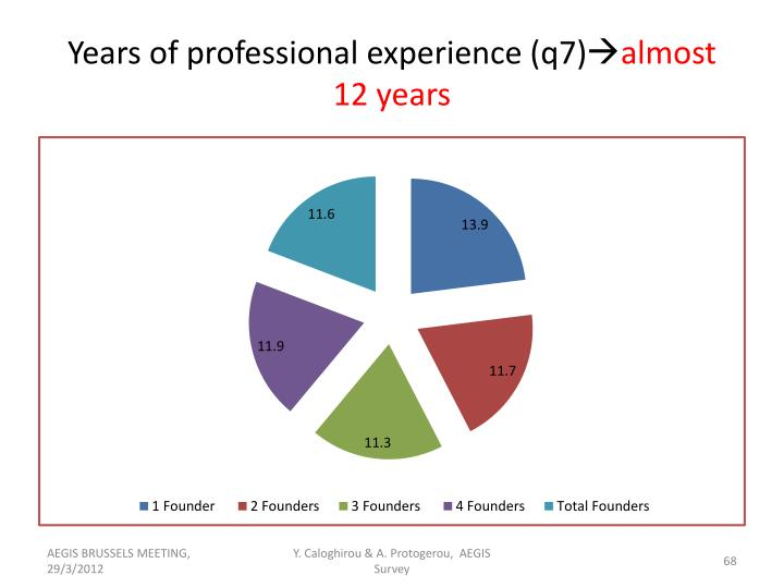 Years of professional experience (q7)