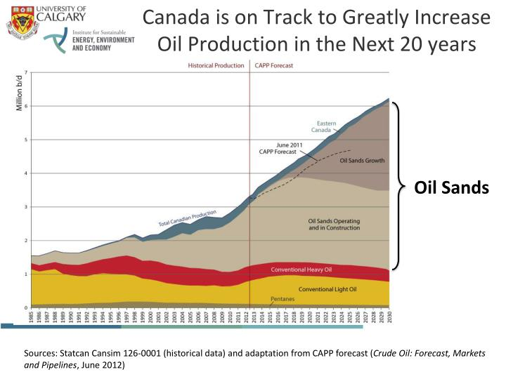 Canada is on Track to Greatly Increase Oil