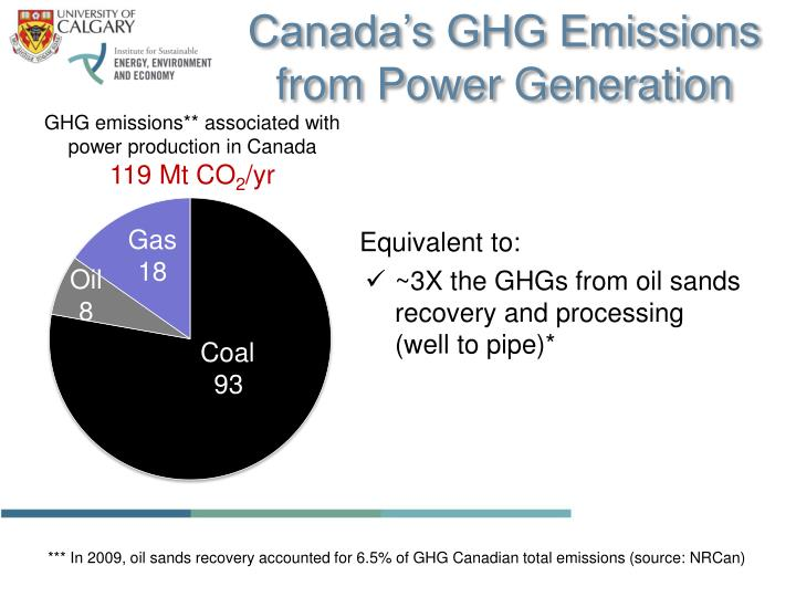 Canada's GHG Emissions