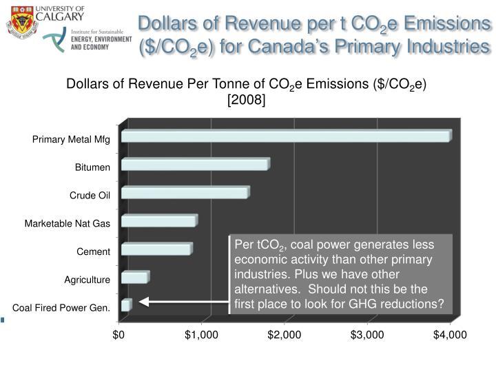 Dollars of Revenue