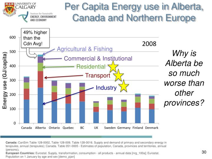 Per Capita Energy use in Alberta, Canada and Northern Europe