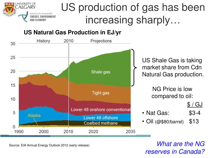 US production of gas has been increasing sharply…