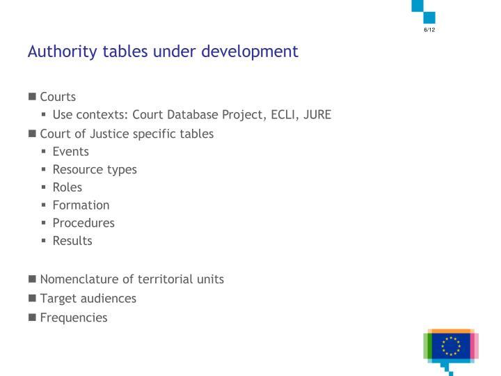 Authority tables under development