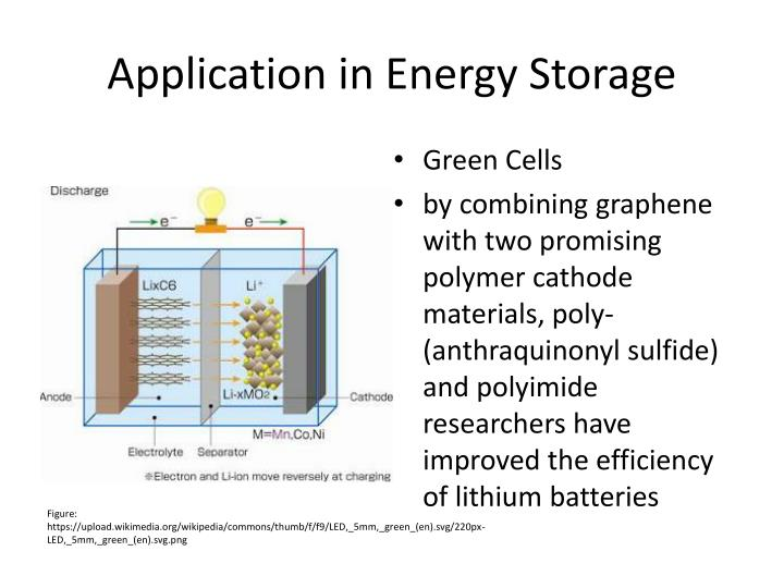 Application in Energy Storage