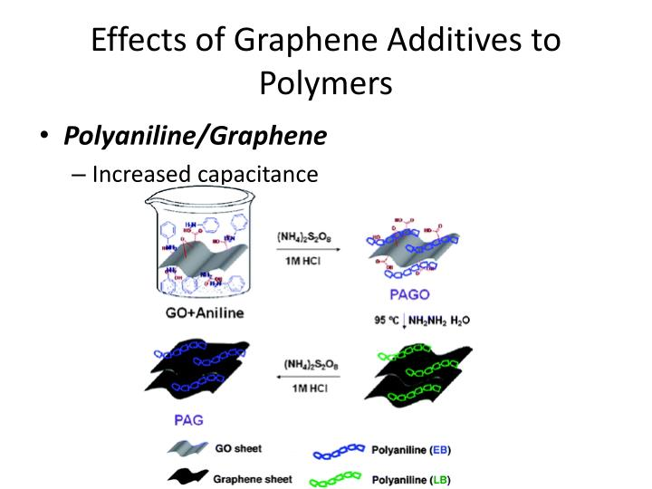 Effects of Graphene Additives to Polymers