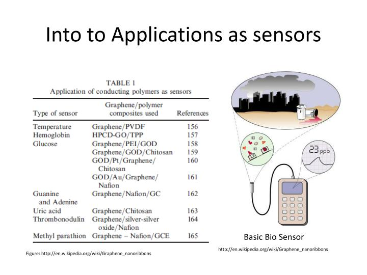 Into to Applications as sensors