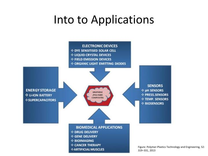 Into to Applications
