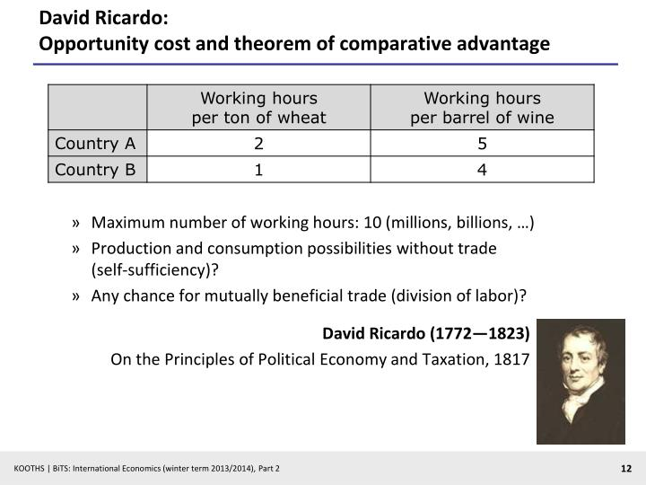 David Ricardo: