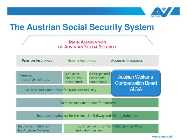 The austrian social security system