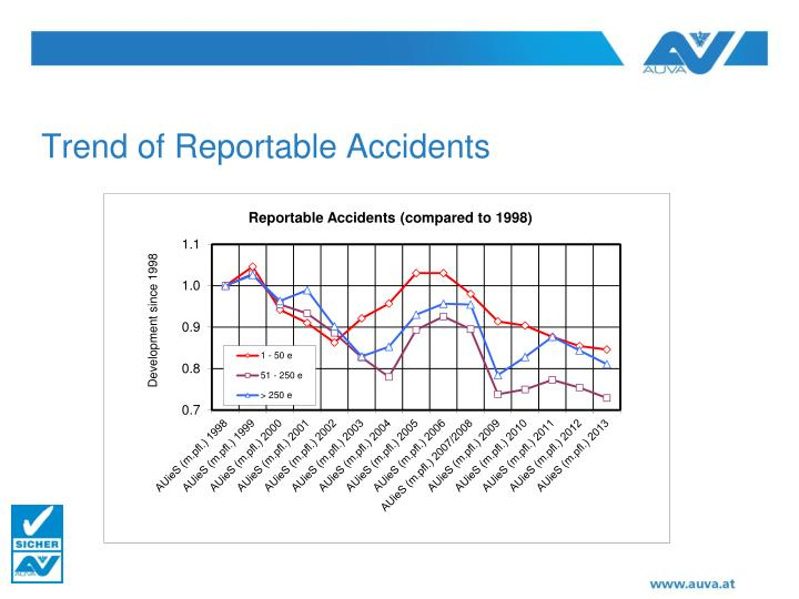 Trend of Reportable Accidents