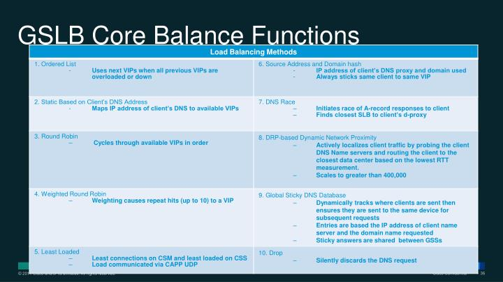 GSLB Core Balance Functions