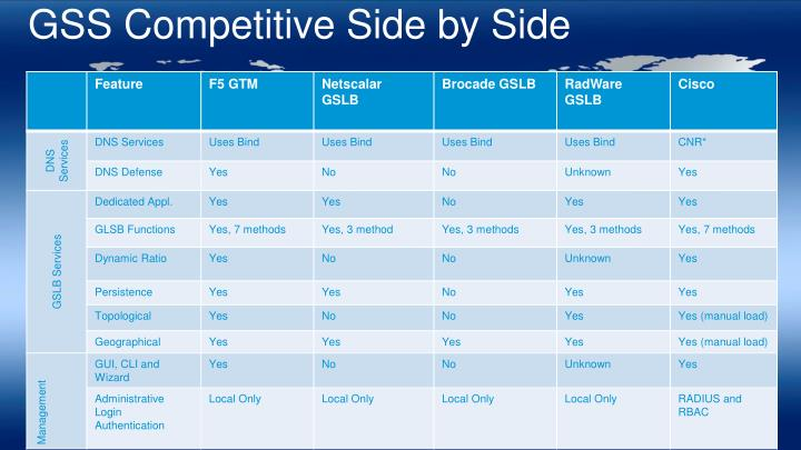 GSS Competitive Side by Side