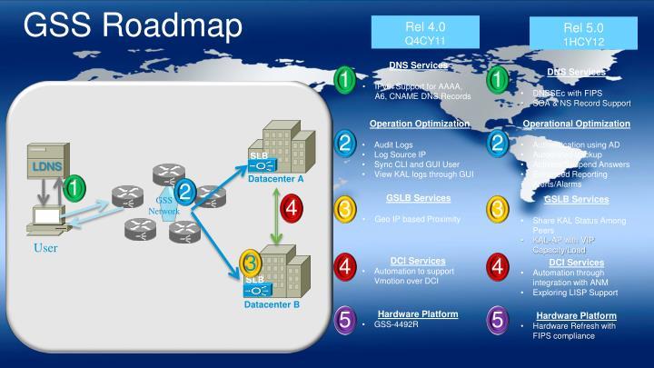 GSS Roadmap