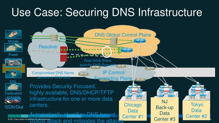 Use Case: Securing DNS Infrastructure