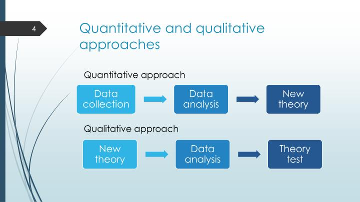 qualitative and quantitative data analysis Our pages on quantitative and qualitative data and collecting qualitative data explain the various methods of collecting data this page details how to make sense of.