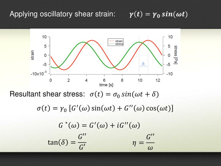 Applying oscillatory shear strain: