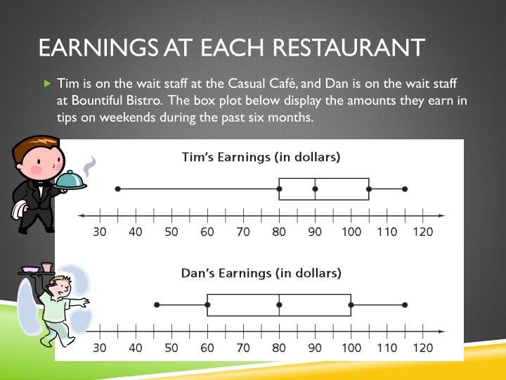 Earnings at each restaurant