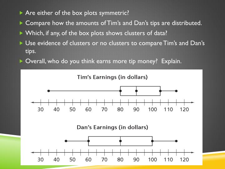 Are either of the box plots symmetric?