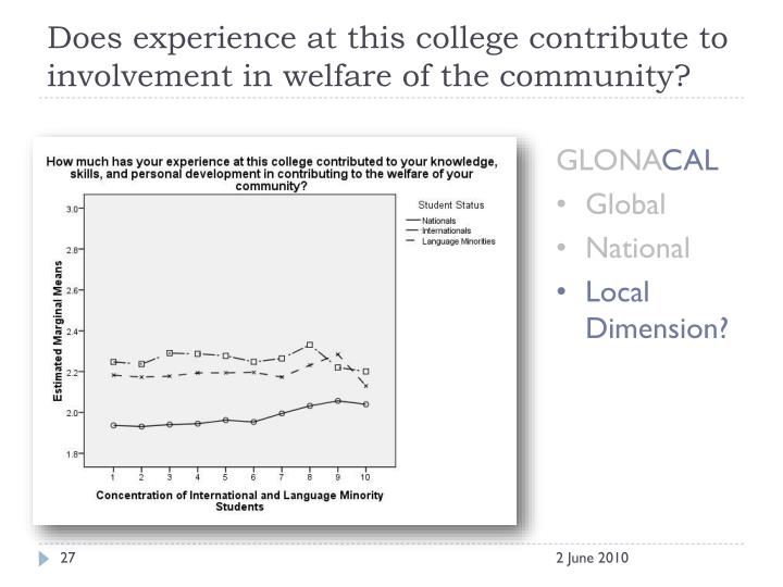 Does experience at this college contribute to involvement in welfare of the community?