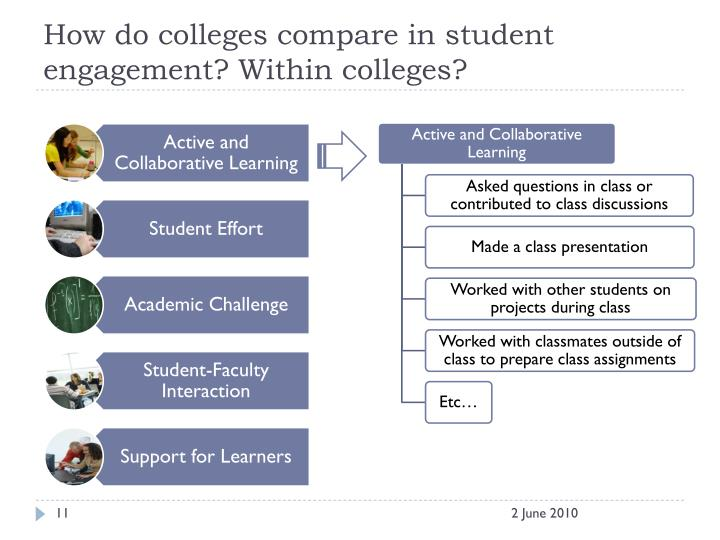 How do colleges compare in student engagement? Within colleges?