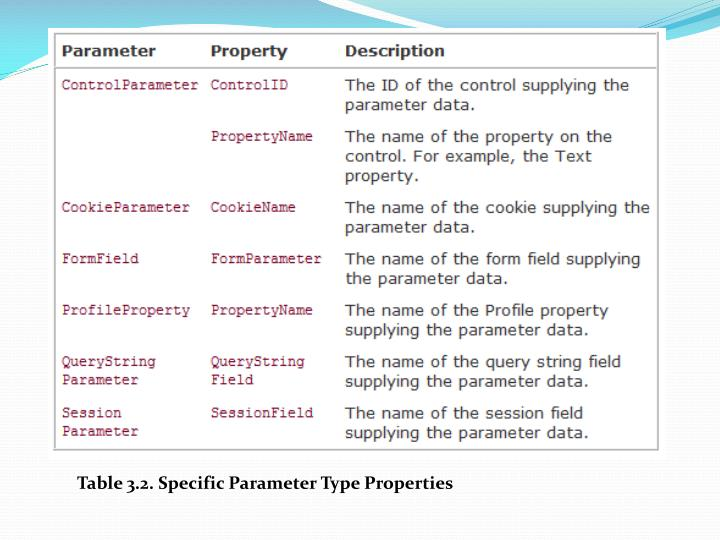 Table 3.2. Specific Parameter Type Properties