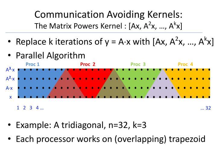 Communication Avoiding Kernels: