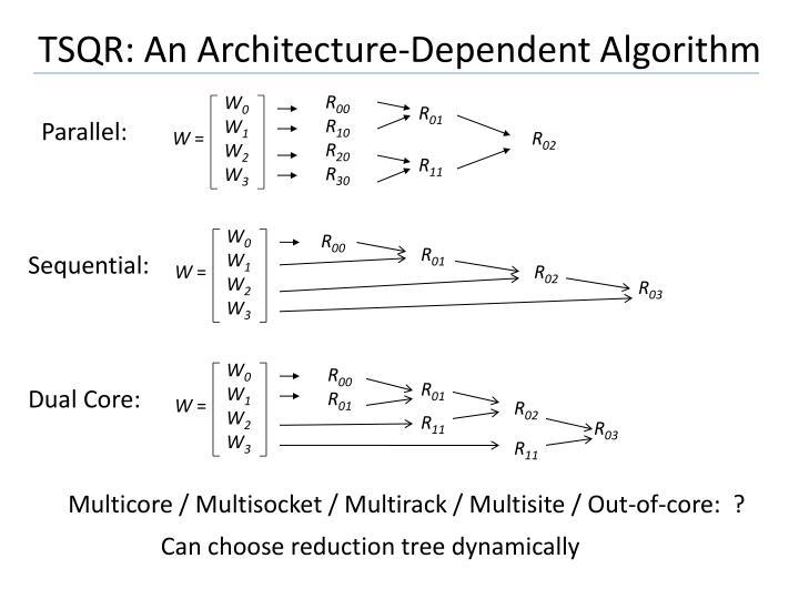 TSQR: An Architecture-Dependent Algorithm