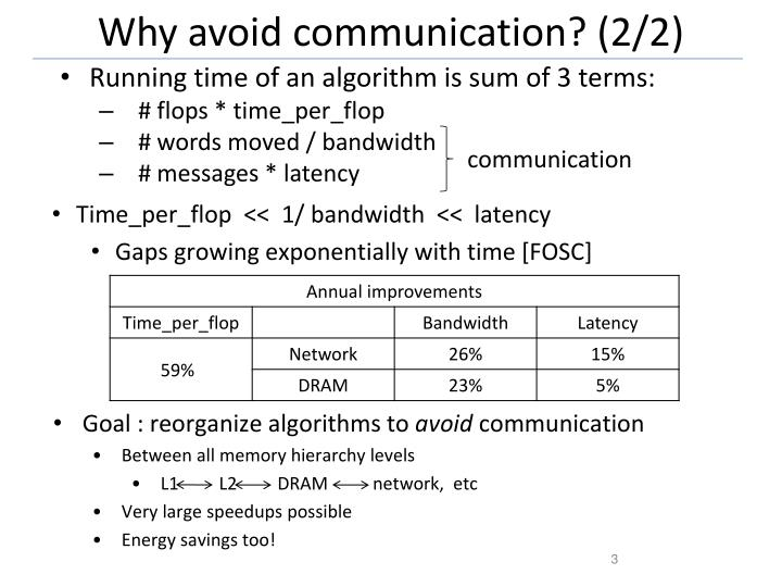 Why avoid communication 2 2