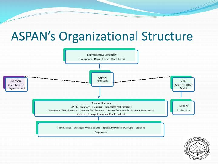 PPT - ASPAN 101 PowerPoint Presentation - ID:2094451