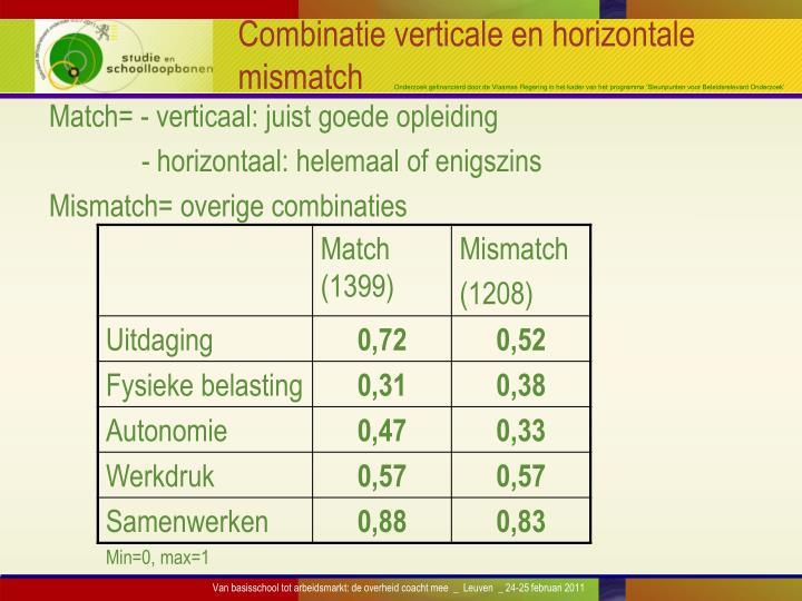 Combinatie verticale en horizontale mismatch