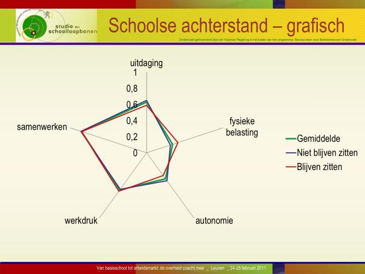 Schoolse achterstand – grafisch