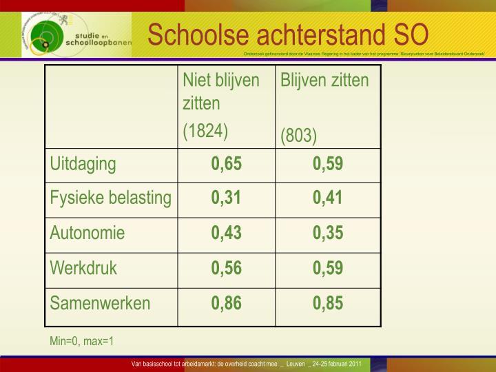 Schoolse achterstand SO
